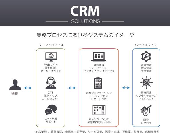 CRM概要図